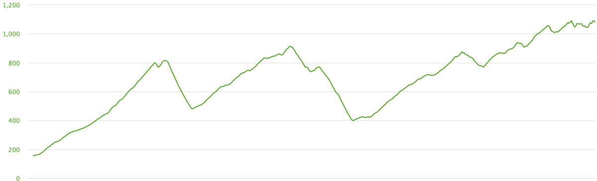 Nigel's elevation profile